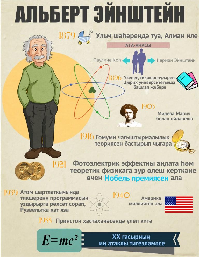 Альберт Эйнштейн инфографика