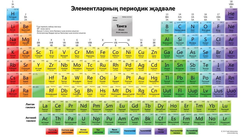 Элементларның периодик җәдвәле